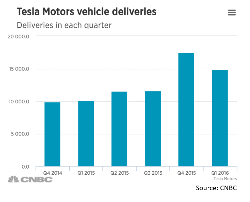 Tesla_Q1_Delivery_Graph_with_Citation.png