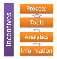 information-analytics-tools-process-incentive.png