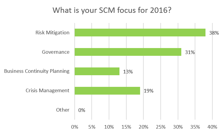scm_focus_for_2016.png