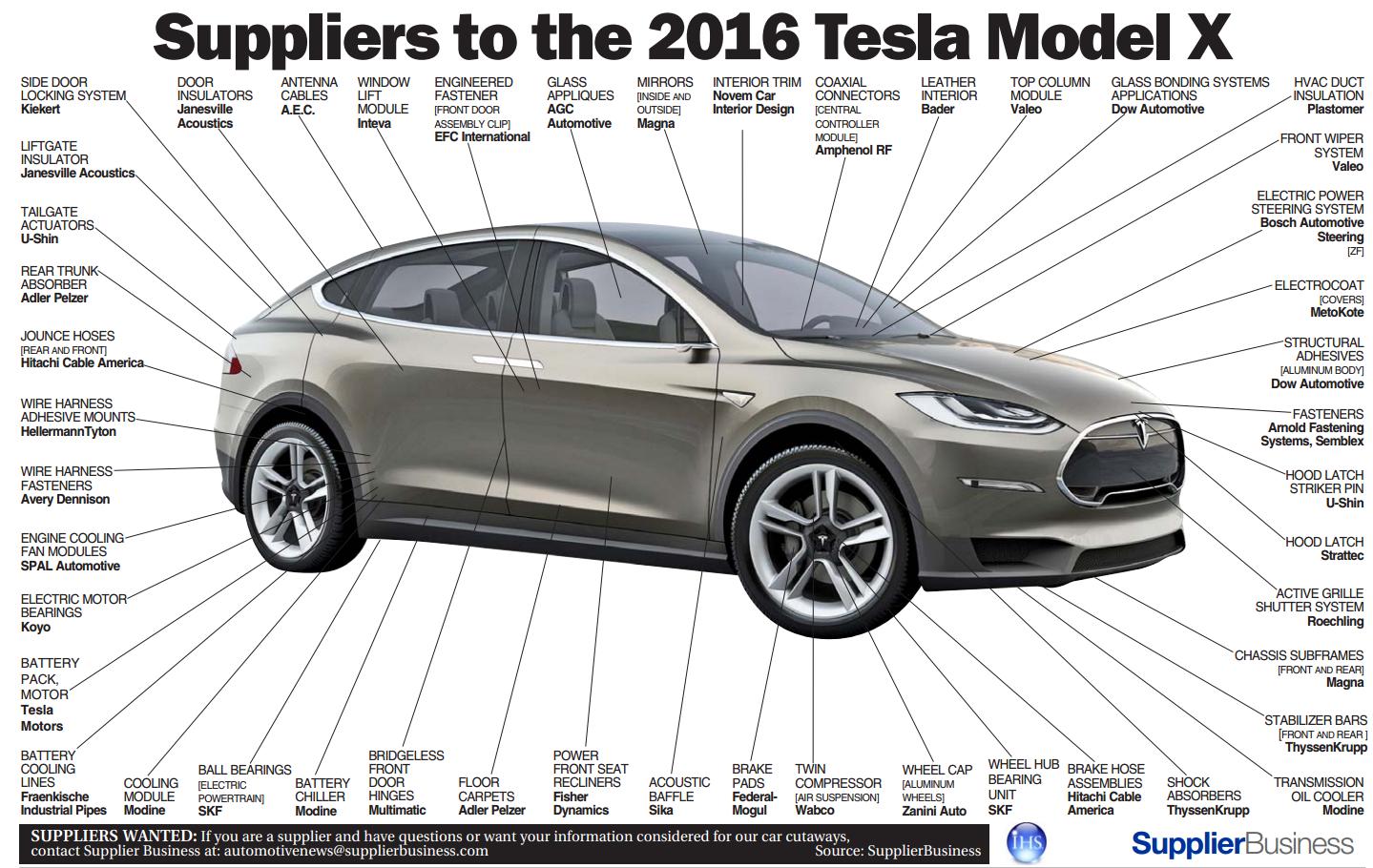 Single suppliers to Tesla Model X