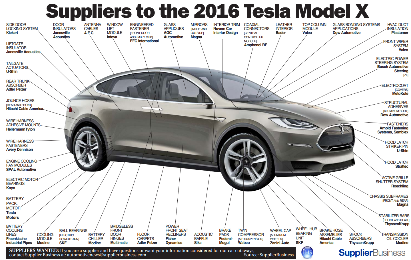 Single suppliers to Tesla Model X